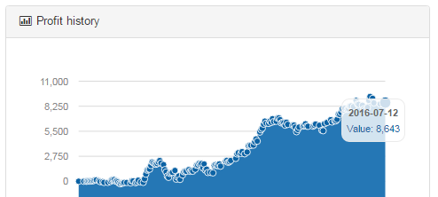 the graph of Tomy our Support for the SNG-team