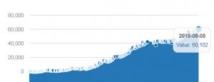 Maestro final graph at Bestpokercoaching
